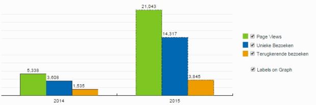 Stats2015